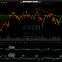 AMGN daily April 6th