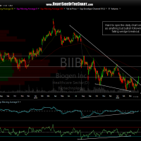 BIIB daily April 6th