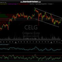 CELG daily April 6th