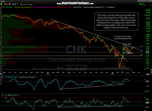 CHK daily April 11th