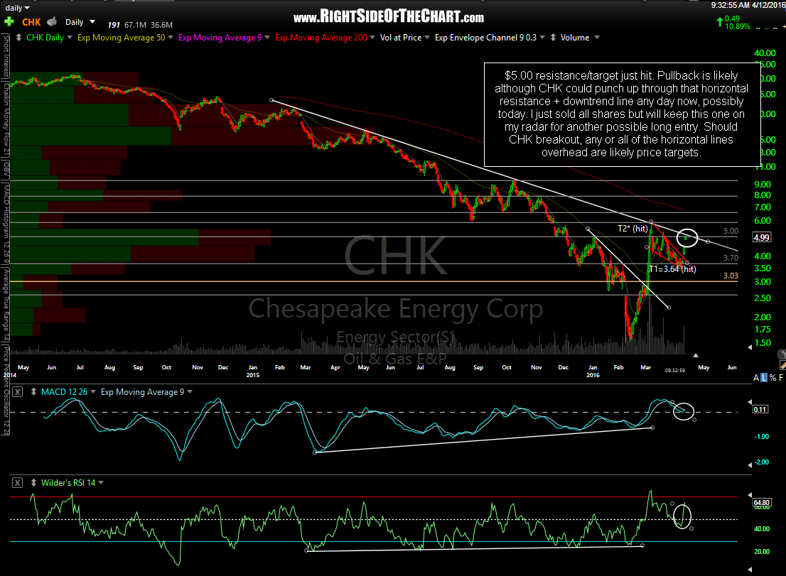 CHK daily April 12th