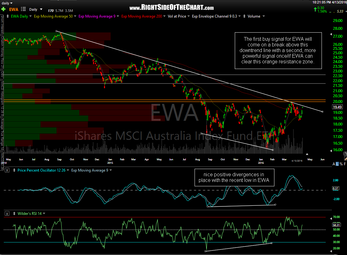 EWA daily April 13th