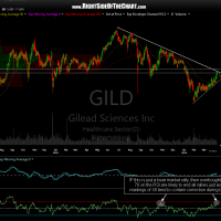 GILD daily April 6th