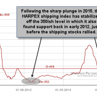 HARPEX shipping index April 11th