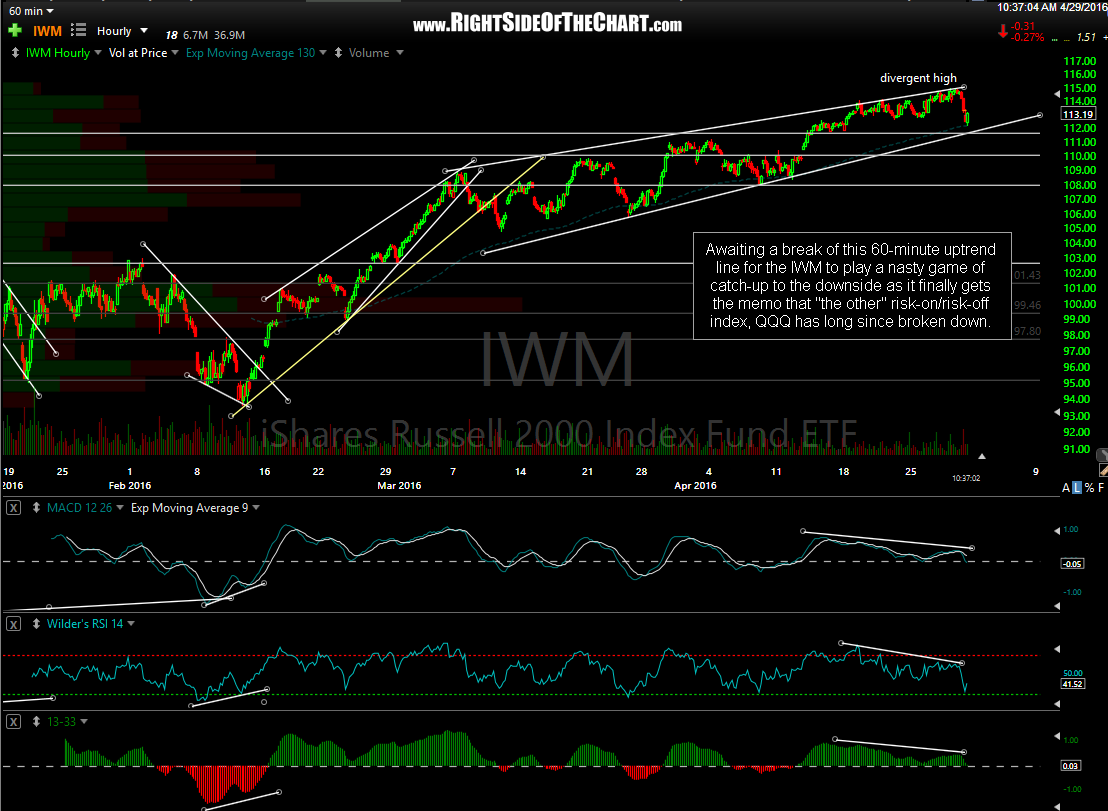 IWM 60-minute April 28th