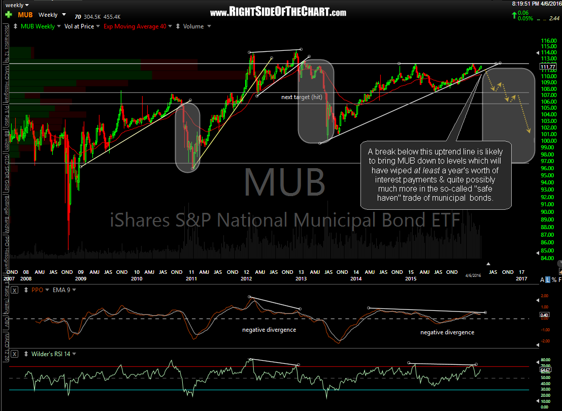 MUB weekly April 6th