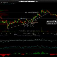 PEIX 60-minute April 6th