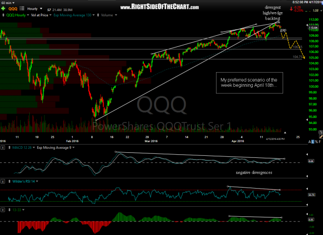 QQQ 60-minute April 17th