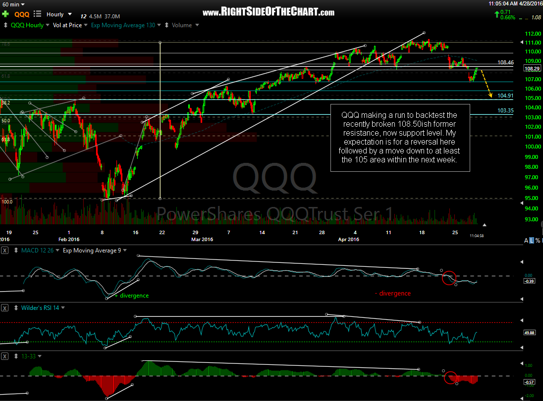 QQQ 60-minute April 28th