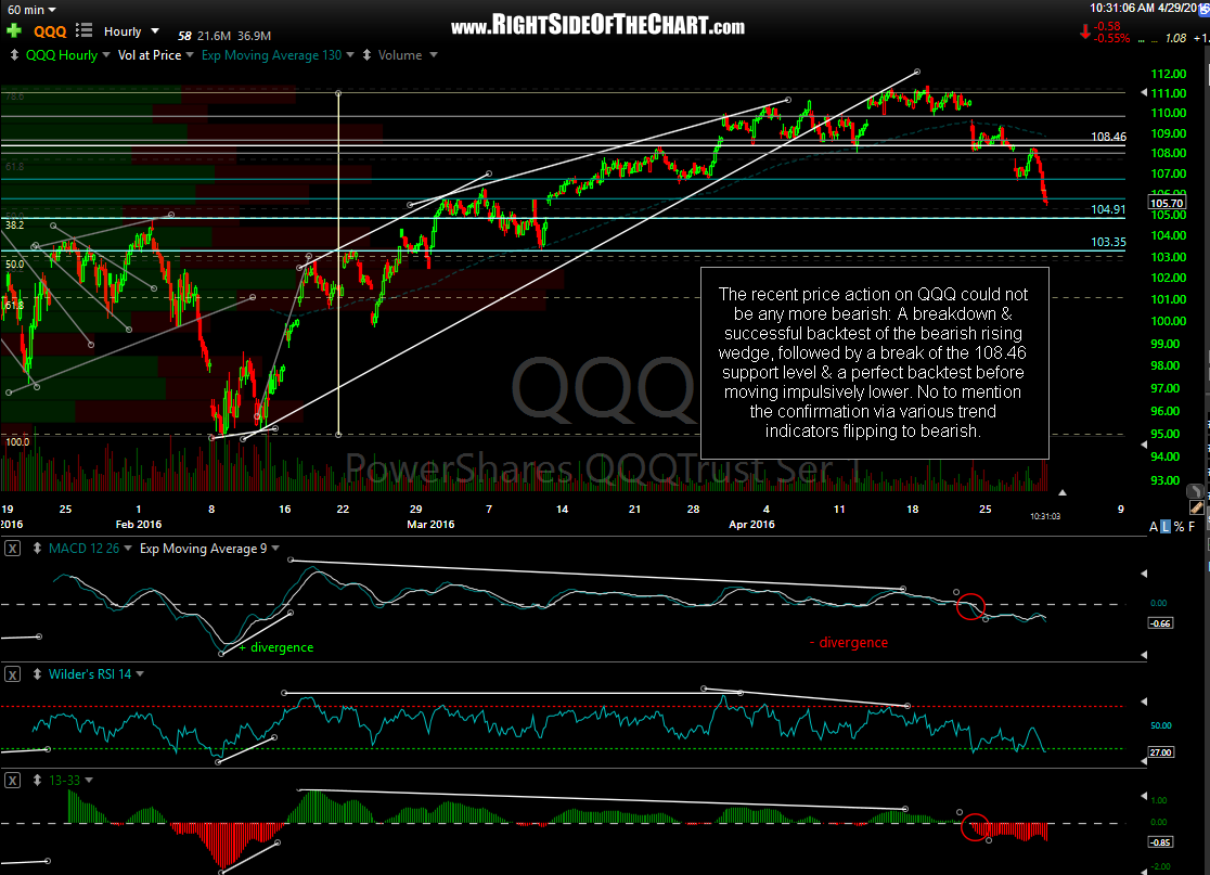 QQQ 60-minute April 29th