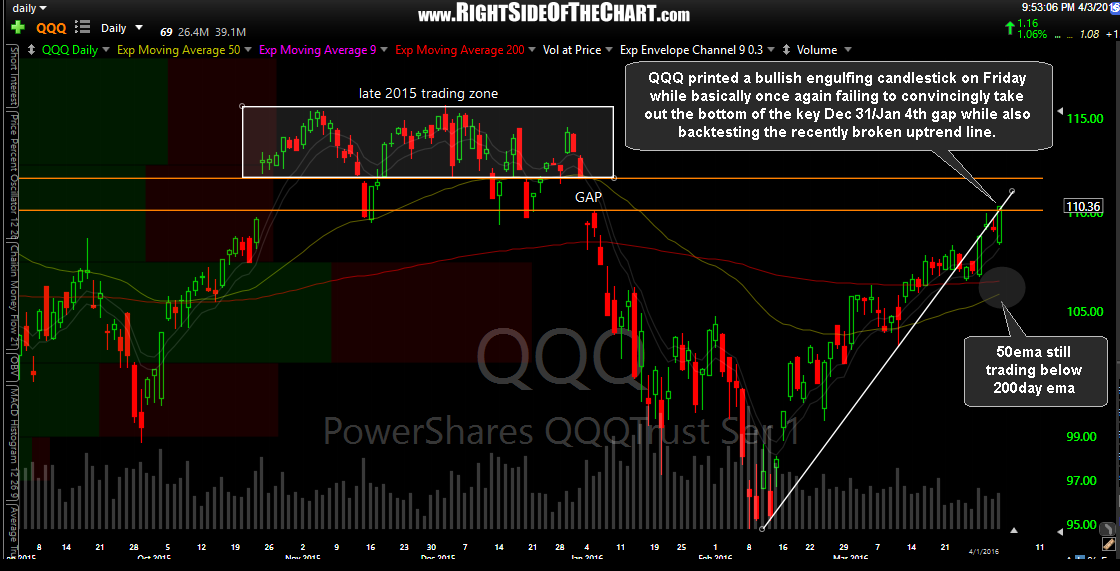 QQQ daily April 1st close