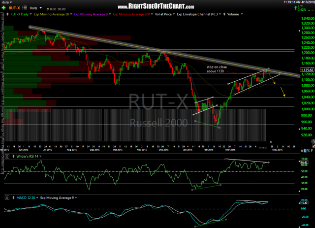 $RUT daily April 18th