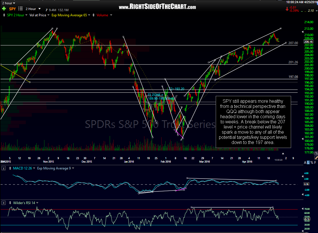 SPY 120-minute April 25th