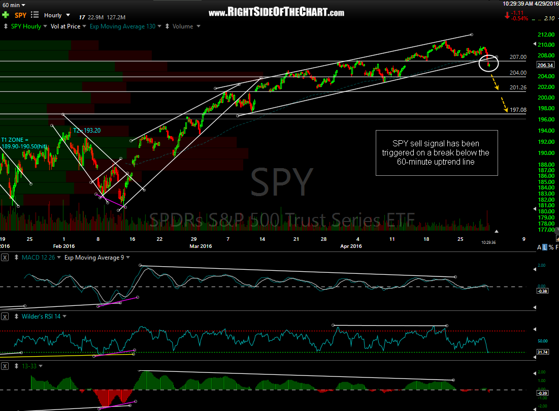 SPY 60-minute April 29th