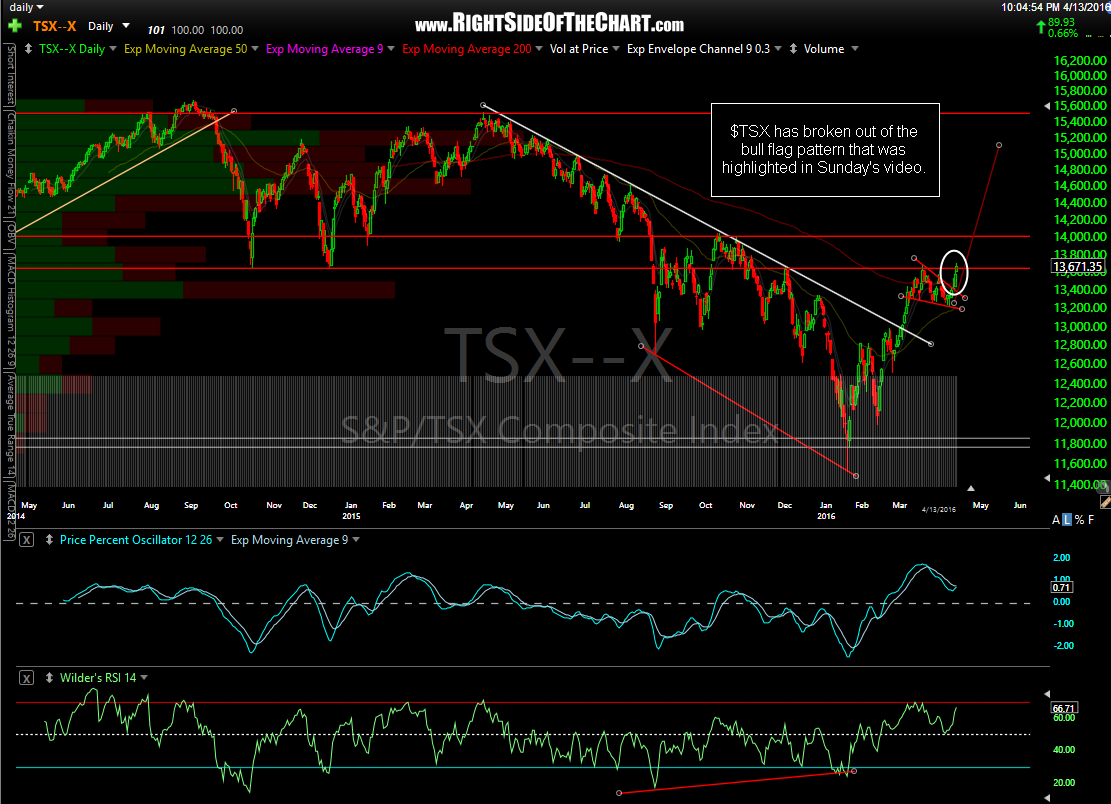 $TSX daily April 13th