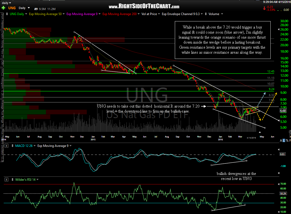 UNG daily April 15th