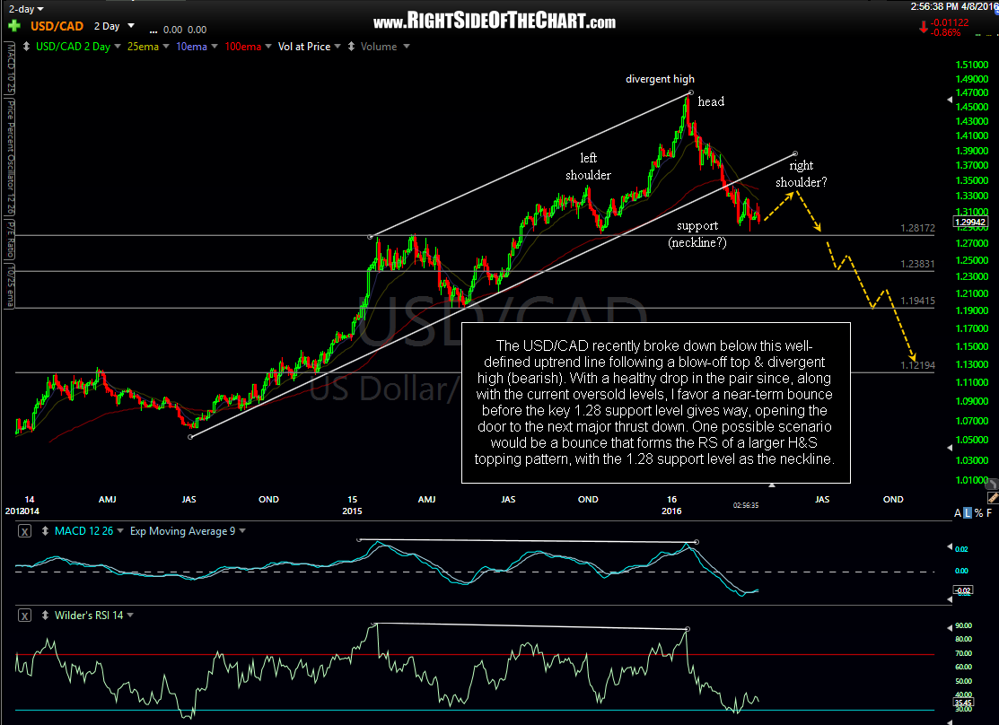 USD-CAD 2-day period April 8th