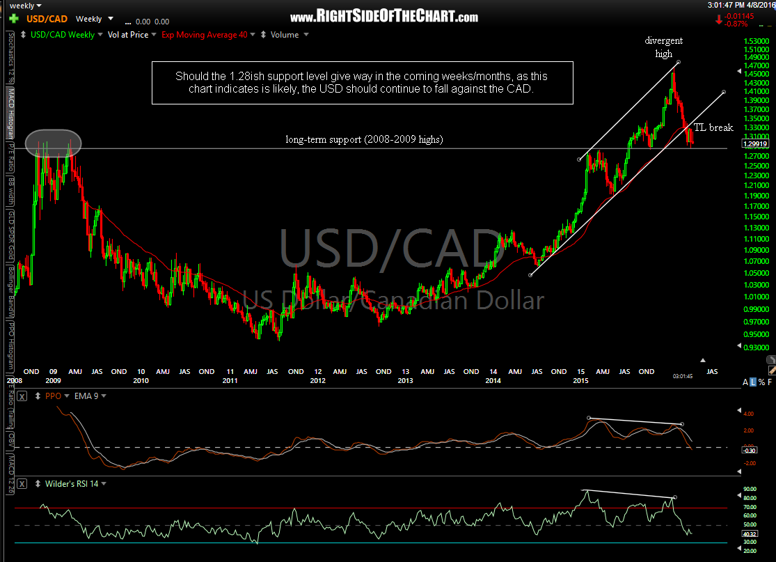 USD-CAD weekly April 8th