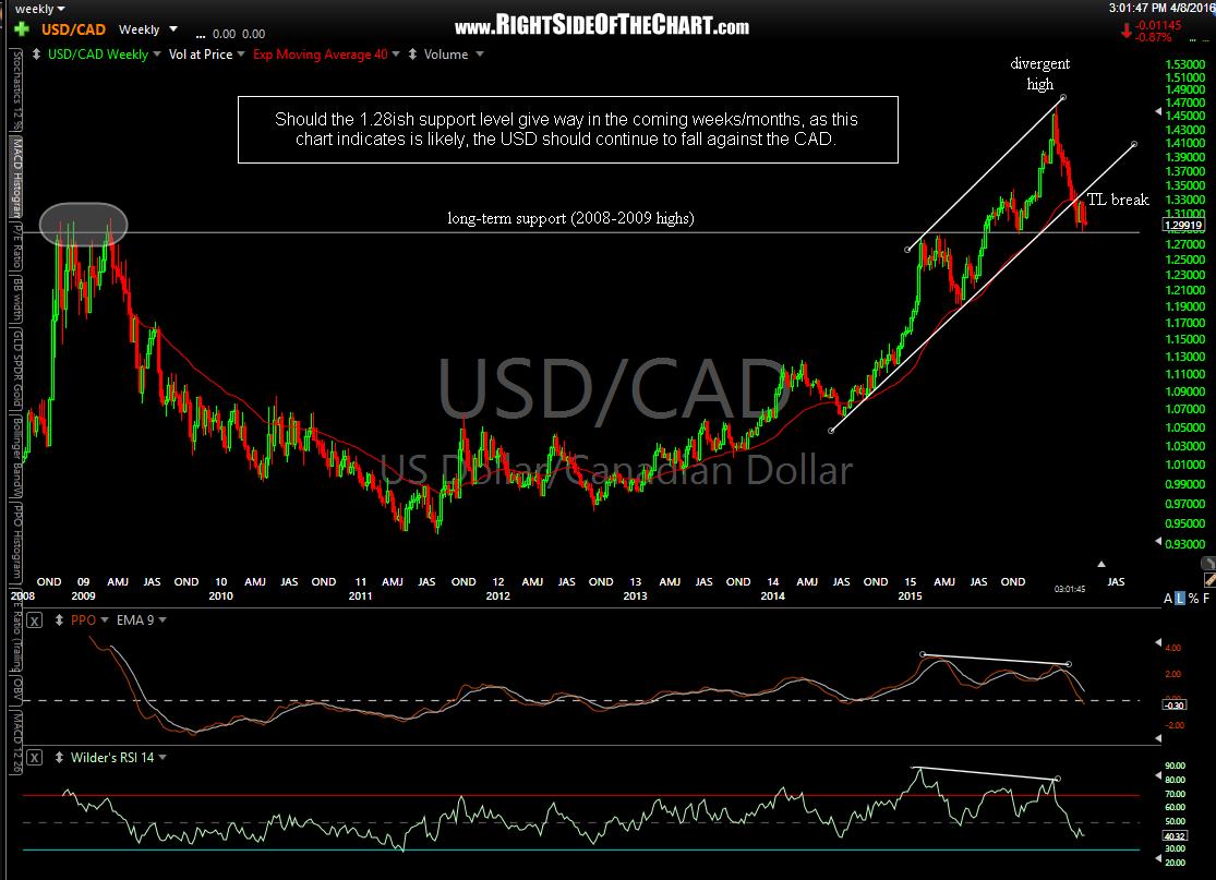 USD-CAD weekly April 8th