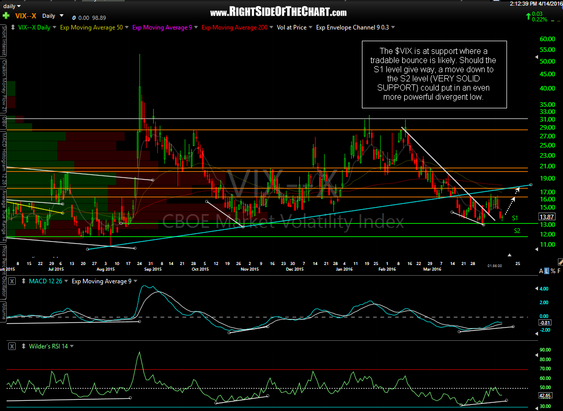 $VIX daily April 14th