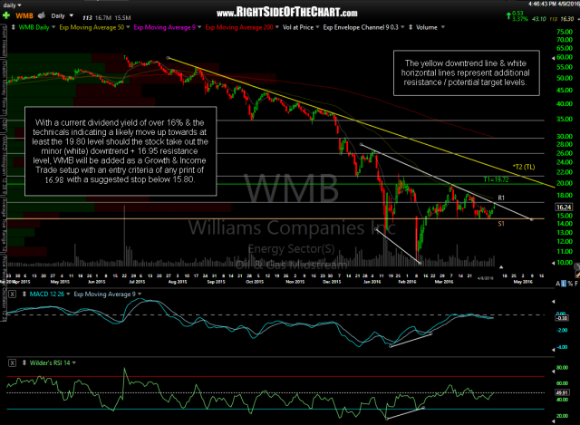 WMB daily April 9th