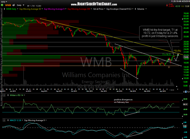 WMB daily April 25th