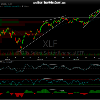 XLF 60-minute April 21st
