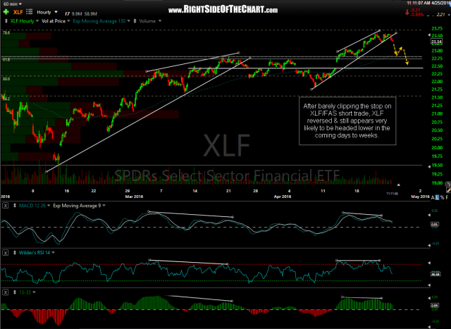 XLF 60-minute April 25th