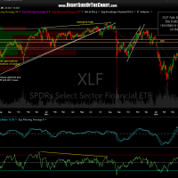 XLF daily April 21st