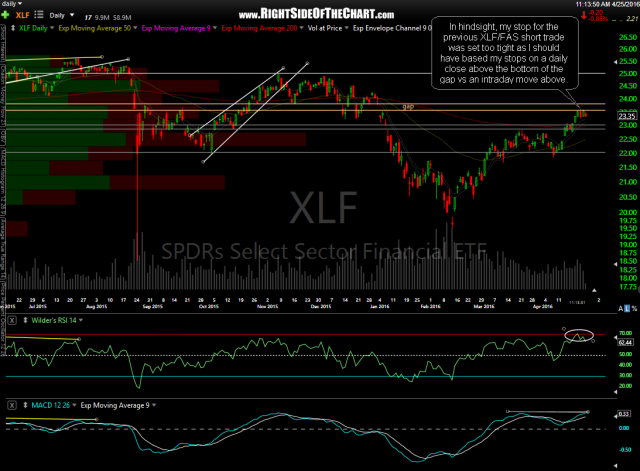 XLF daily April 25th