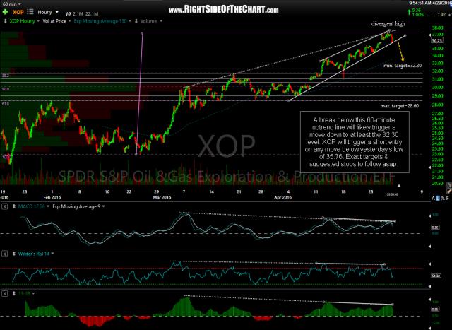 XOP 60-minute April 29th