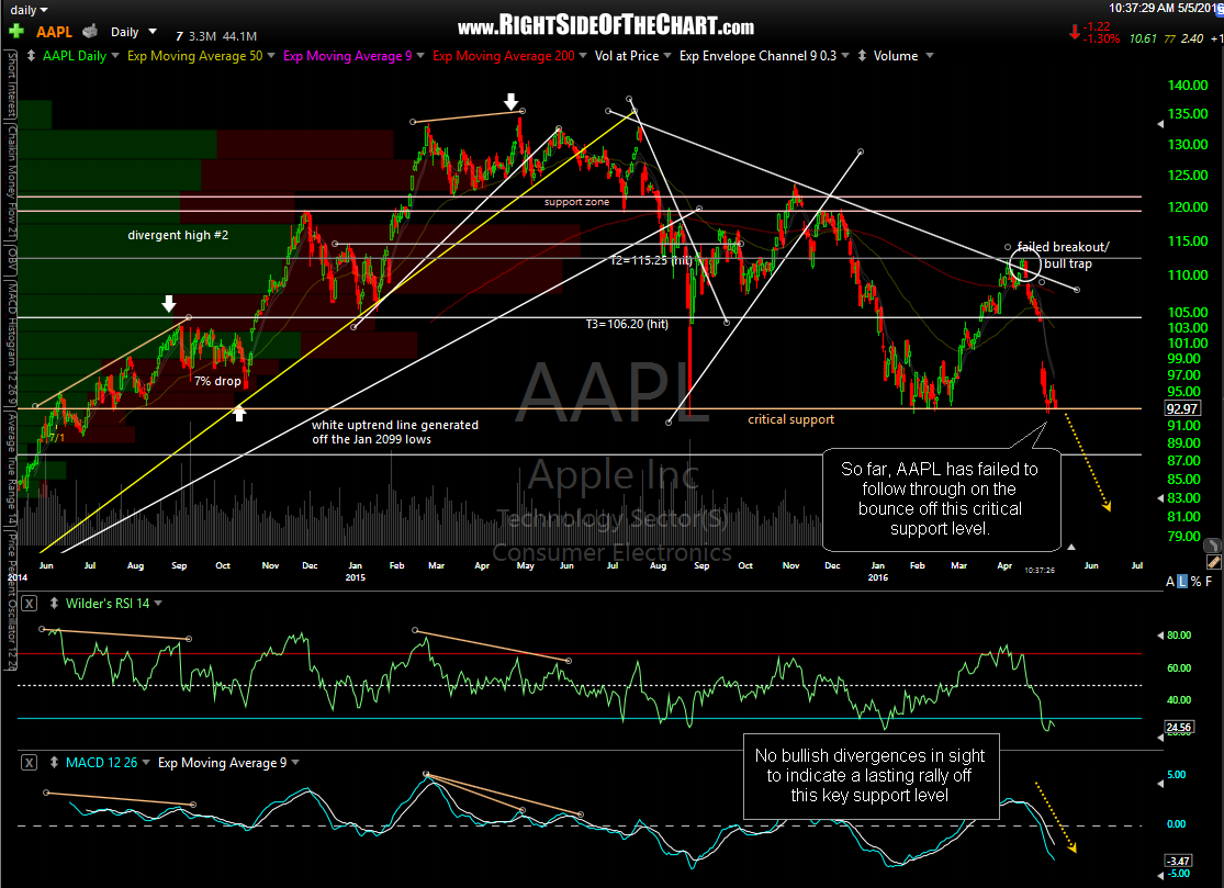 AAPL daily May 5th