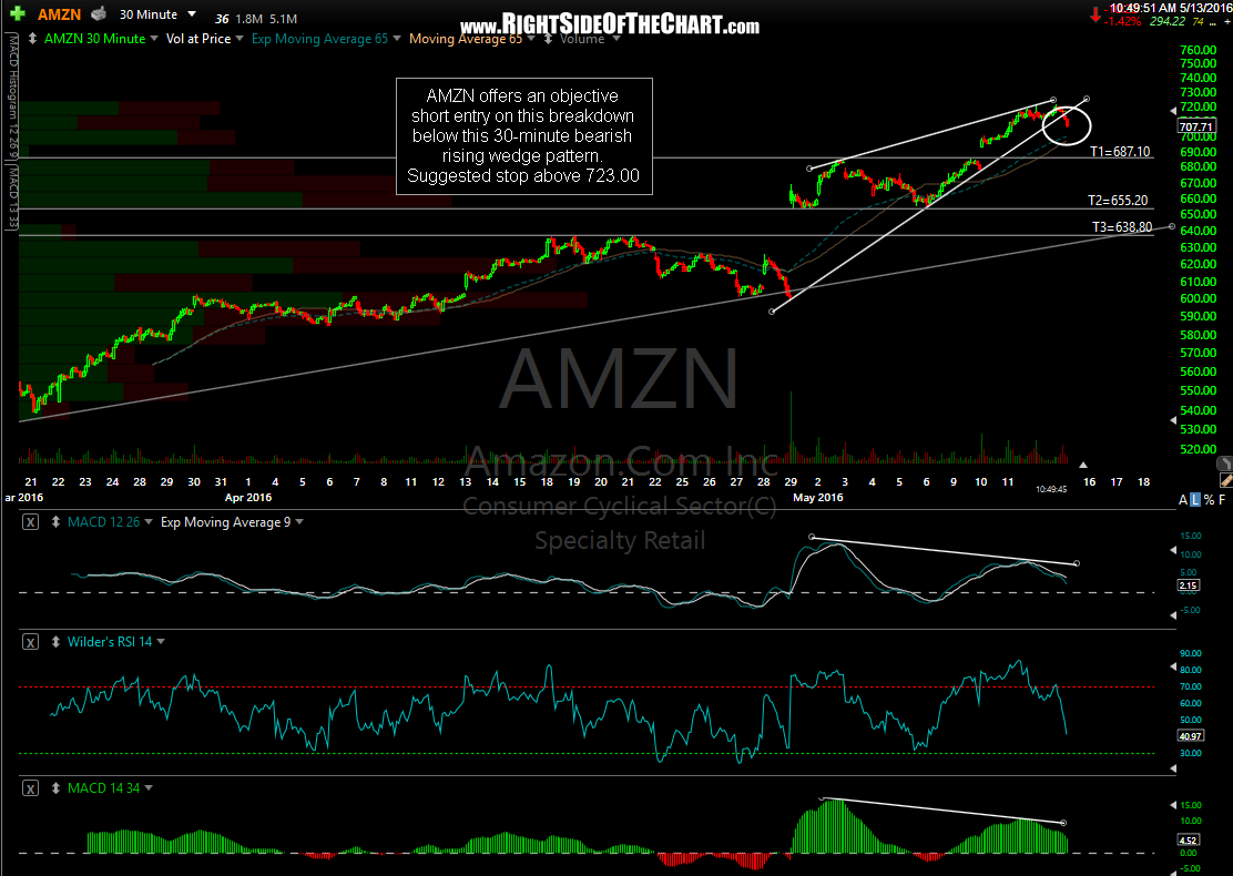 AMZN 30-minute May 13th