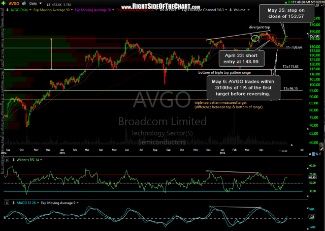 AVGO daily May 31st