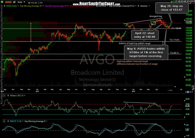 AVGO daily May 31st