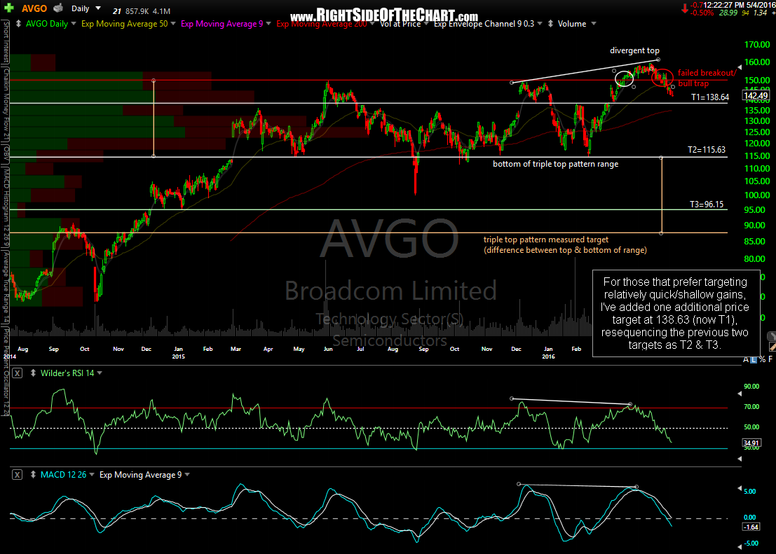 AVGO daily May 4th