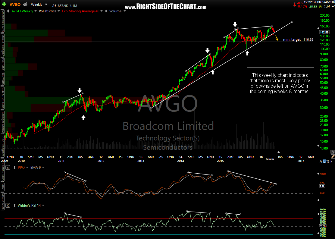 AVGO weekly May 4th
