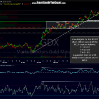 GDX 120-minute May 18th