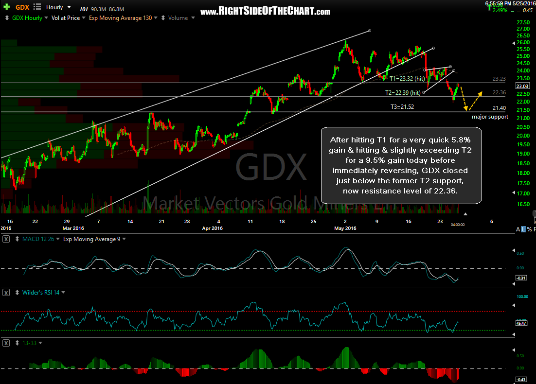 GDX 60-minute May 25th
