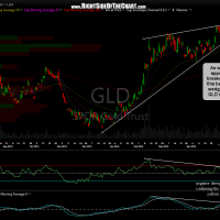 GLD daily May 12th