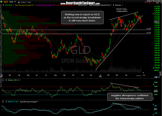 GLD daily May 22nd