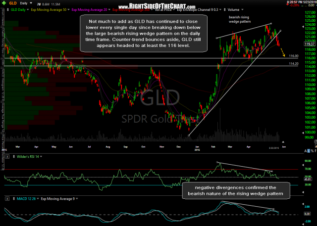 GLD daily May 23rd