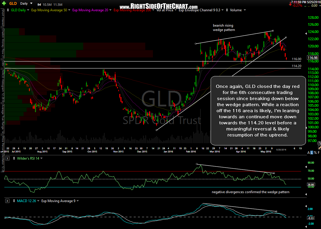 GLD daily May 25th