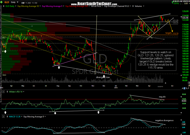 GLD daily May 9th