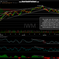IWM 60-minute May 22nd