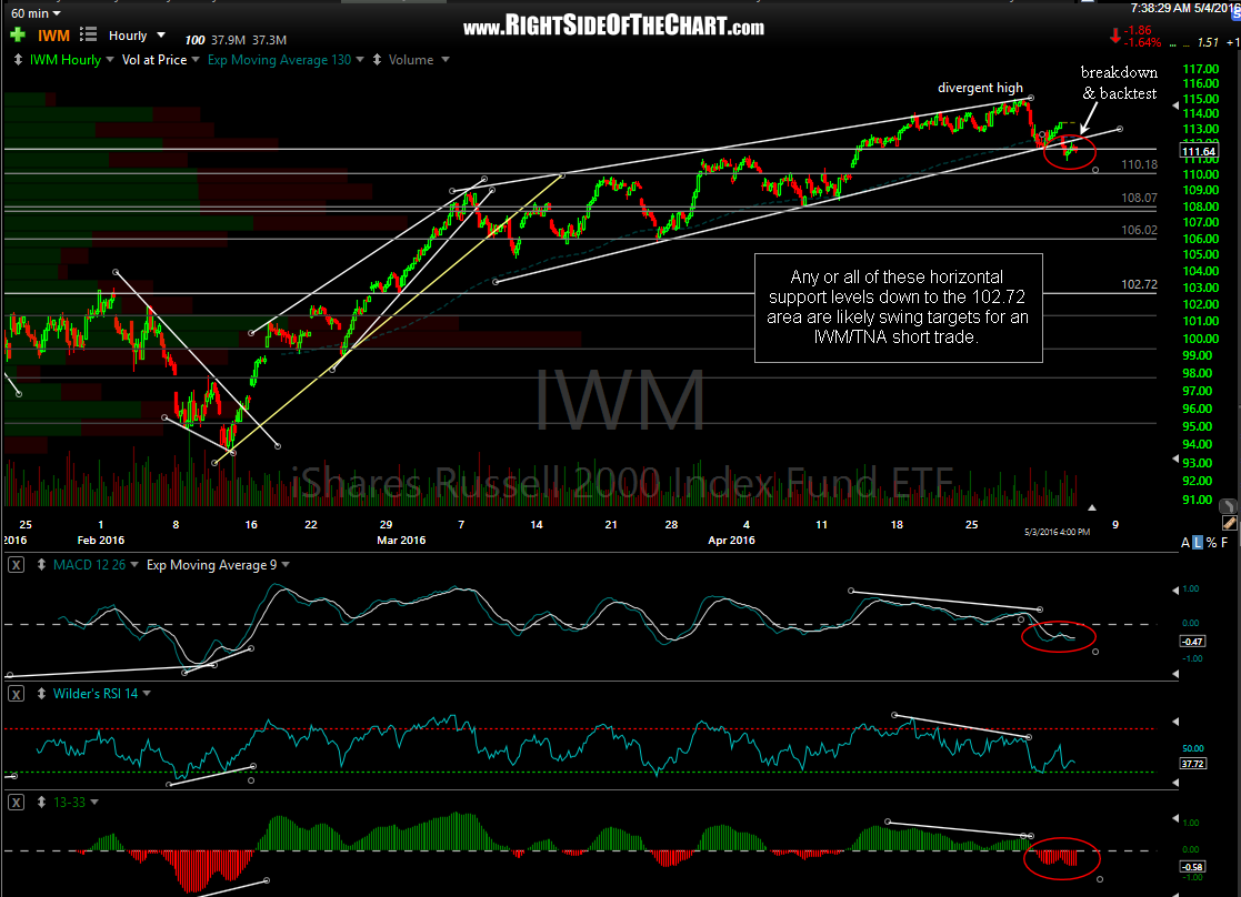 IWM 60-minute May 3rd close