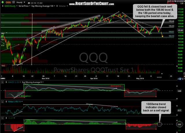QQQ 60-minute May 12th