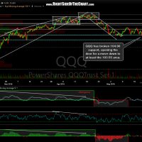 QQQ 60-minute May 19th
