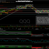 QQQ 60-minute May 22nd