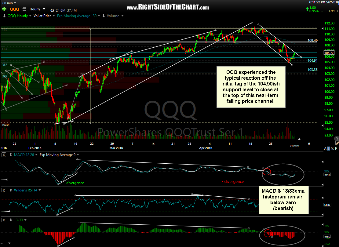 QQQ 60-minute May 2nd